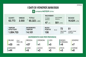 Lombardia: superato il milione di tamponi