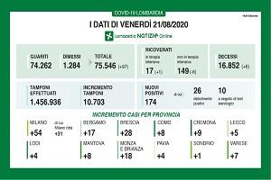 Coronavirus: 6 deceduti e 174 positivi. 31 casi a Milano